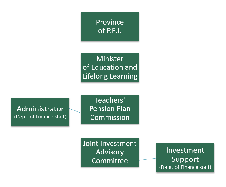 The organizational chart of the Teachers' Pension Plan