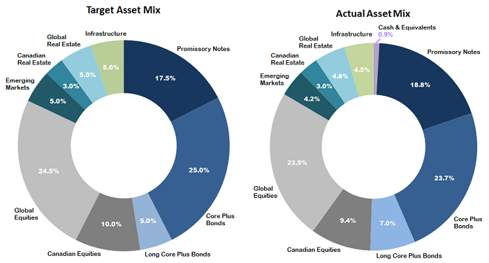 Two doughnut charts compare the target and actual asset mix as at June 30, 2019